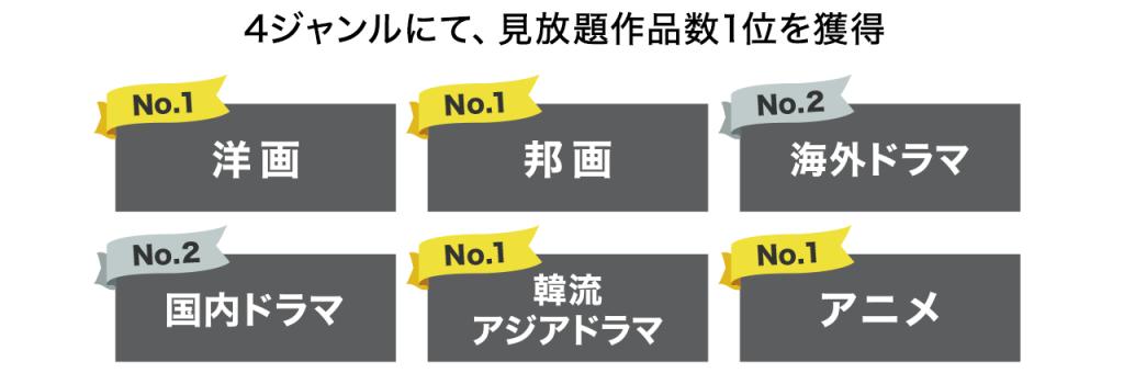 4つのジャンルで1位「u-next」